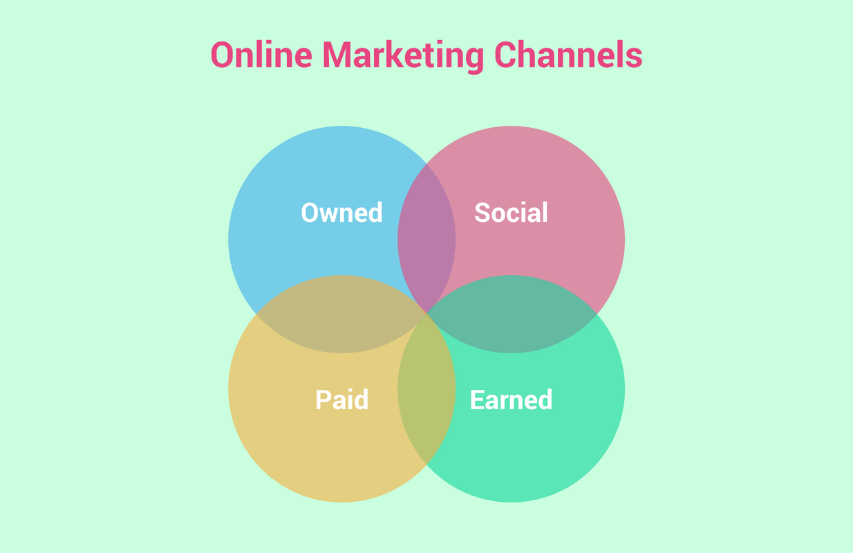 Online Marketing Channels
